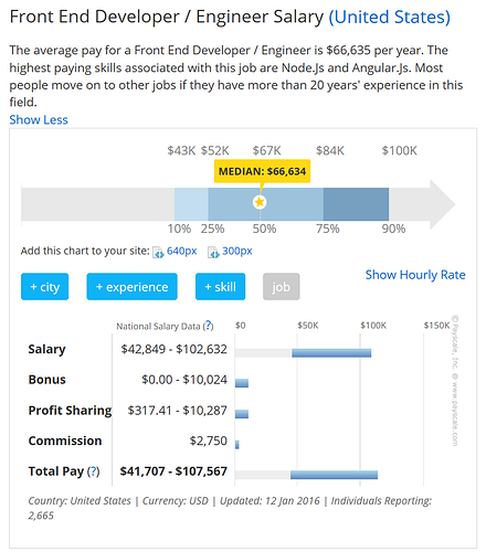 Engineer Salary Canada Payscale