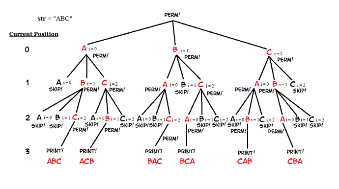Permutation Tree