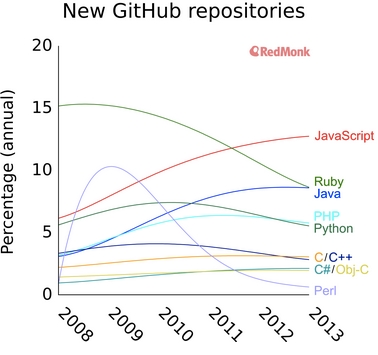 A chart showing the volume of new GitHub repositories by year, with JavaScript growing and most languages declining.