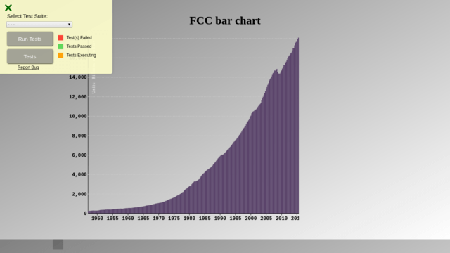 D3 project Bar chart - Project Feedback - The freeCodeCamp Forum